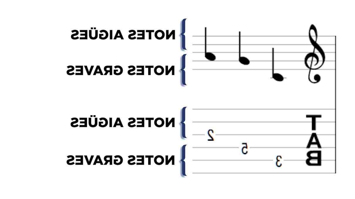 Où puis-je trouver des partitions de guitare?